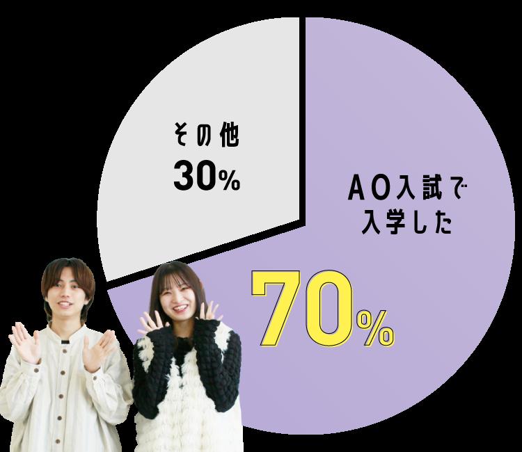 在校生の70%がAO入試を利用