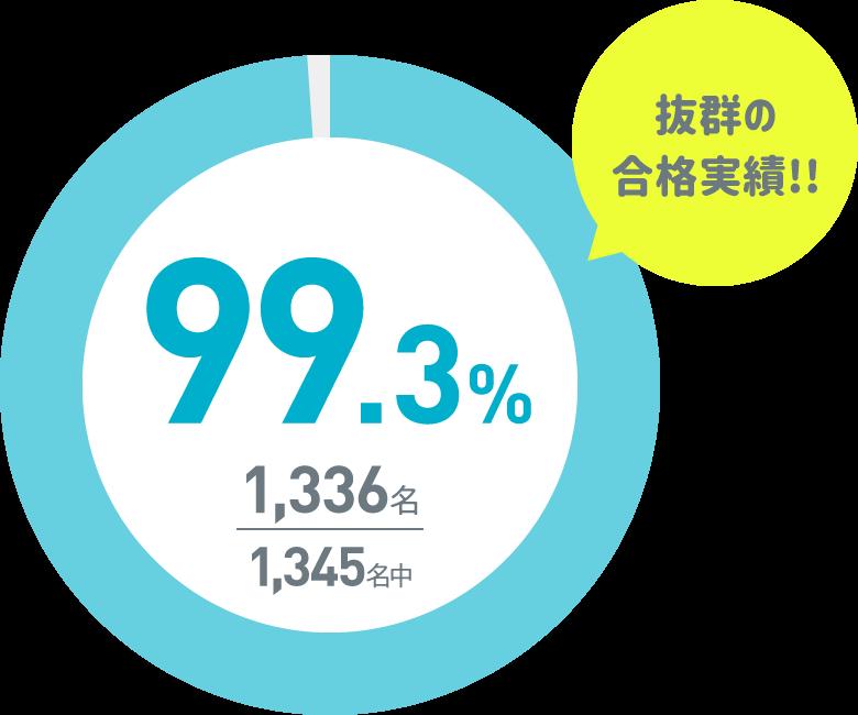 抜群の合格実績!!99/3%