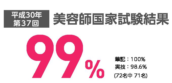 美容師国家試験合格率100%