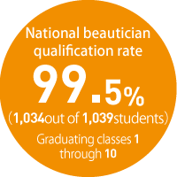 National beautician qualification rate99.5%